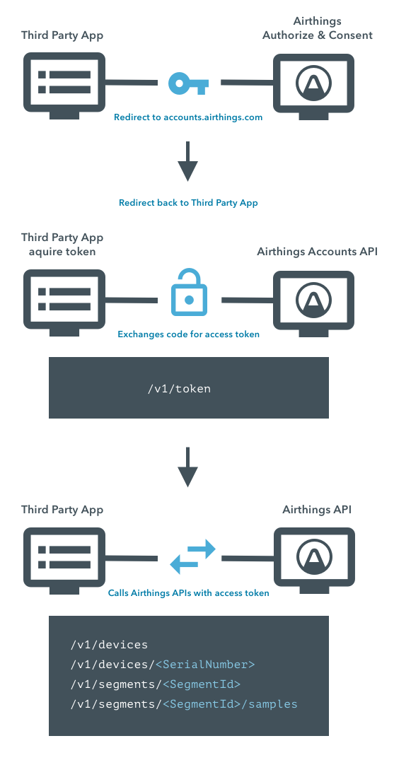 Oauth2 Flow for Users